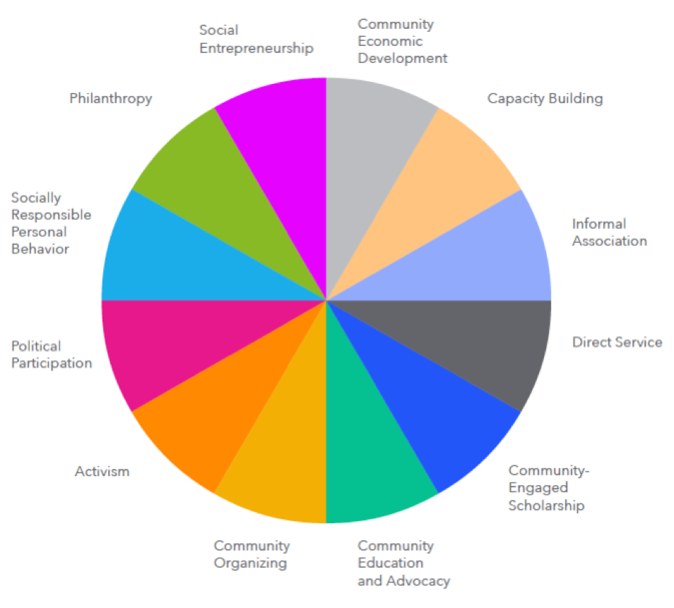 Social change wheel Source: Minnesota Campus Compact/University of Chicago
